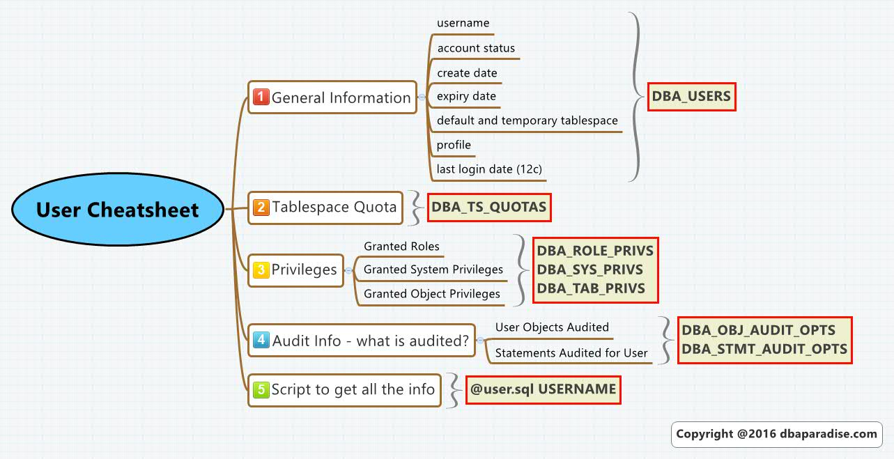 Oracle User CheatSheet – Look Like An Expert, Even If You