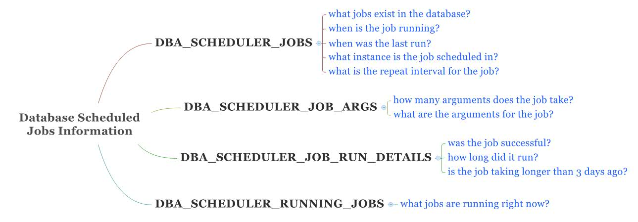 Oracle Data Dictionary Views For Scheduled Jobs
