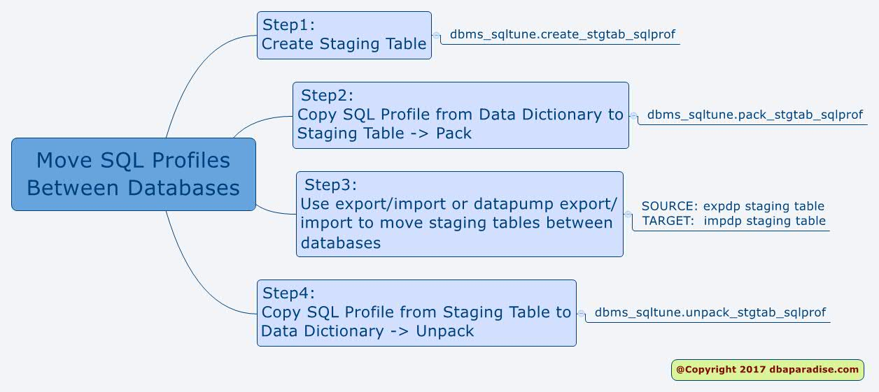 Move SQL Profiles Between Databases