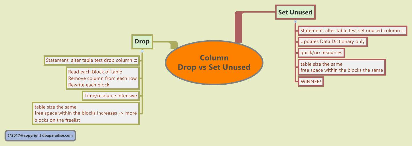 Drop column vs Set Unused
