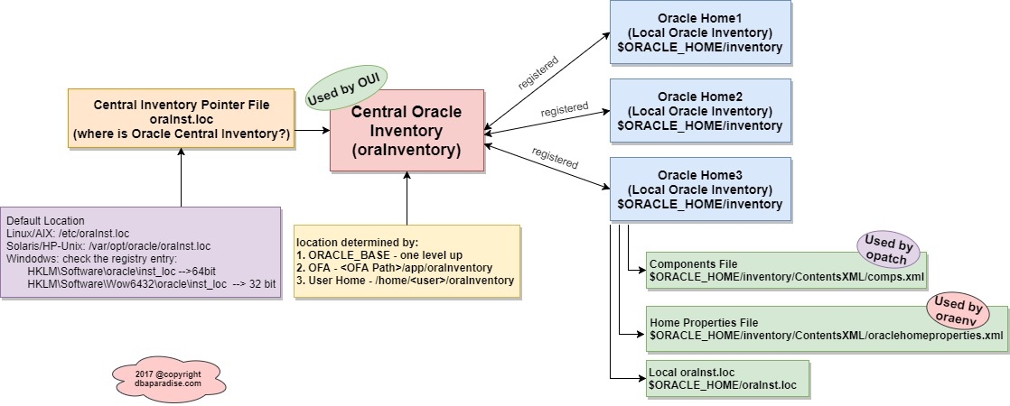 Relationship between Local and Central Oracle Inventory