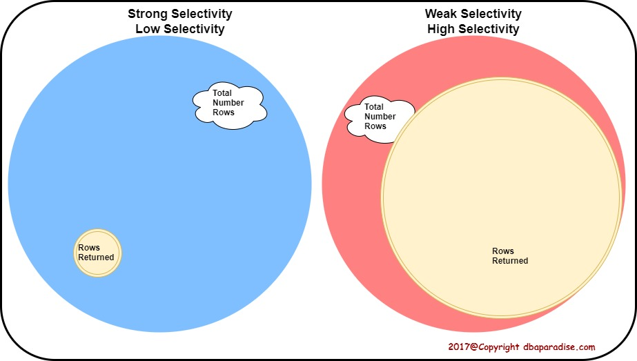 Weak vs Strong Selectivity