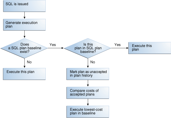 SQL Plan Selection Decision Tree