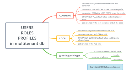 Cheat Sheet For Common And Local Users, Roles, Profiles