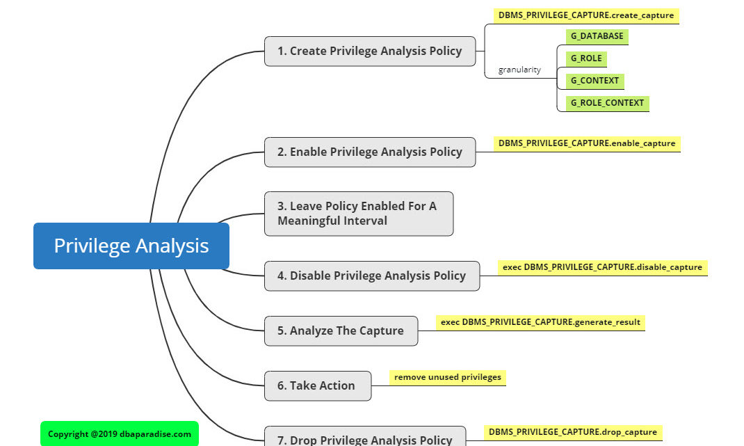 7 Steps To Setup Privilege Analysis