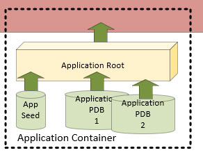 5 Things To Know About Application Containers